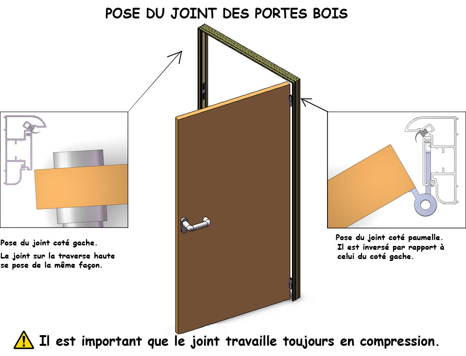 joint phonique porte interieure. Black Bedroom Furniture Sets. Home Design Ideas
